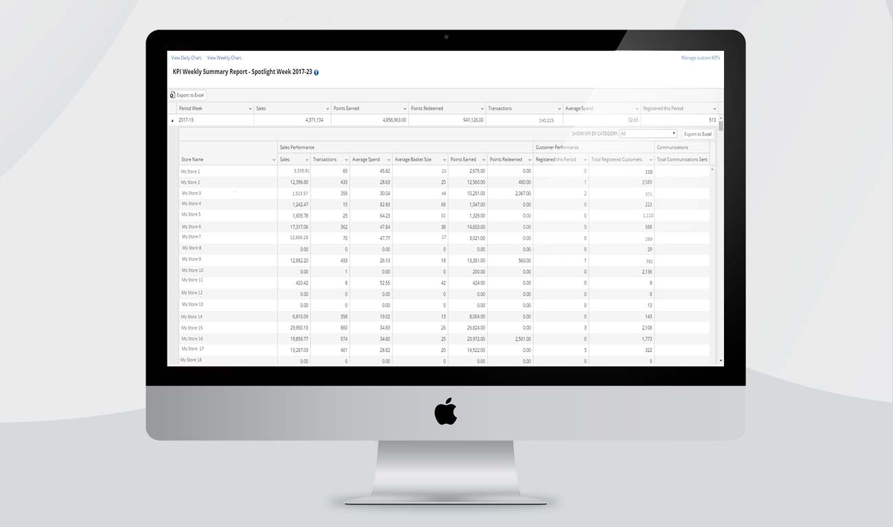 Loyalty KPI dashboard