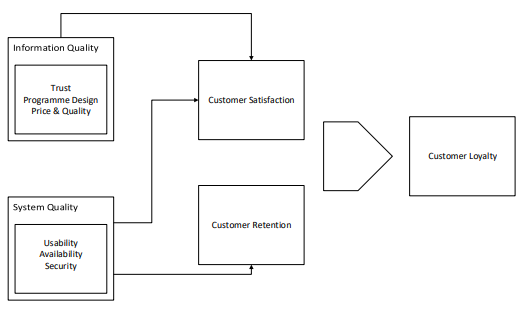 Information and System Quality